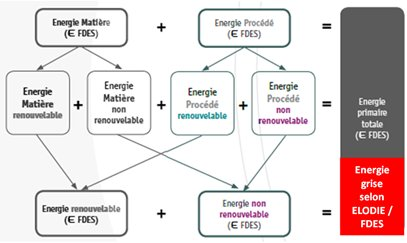 ACV EnergieGrise